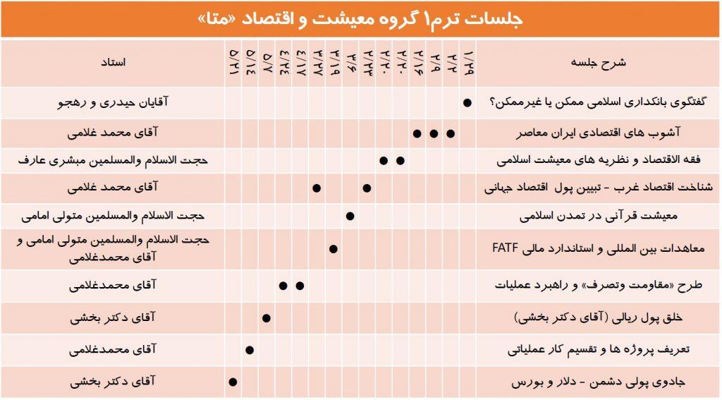 گزارش ترم1 گروه معیشت و اقتصاد تمدن اسلامی متا